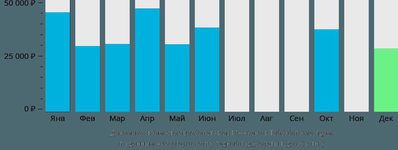 Динамика стоимости авиабилетов из Мюнхена в Тайбэй по месяцам