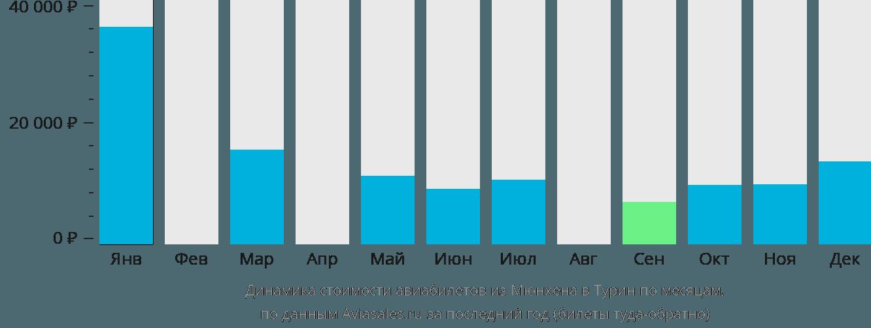 Динамика стоимости авиабилетов из Мюнхена в Турин по месяцам