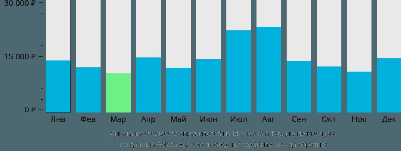 Динамика стоимости авиабилетов из Мюнхена в Турцию по месяцам