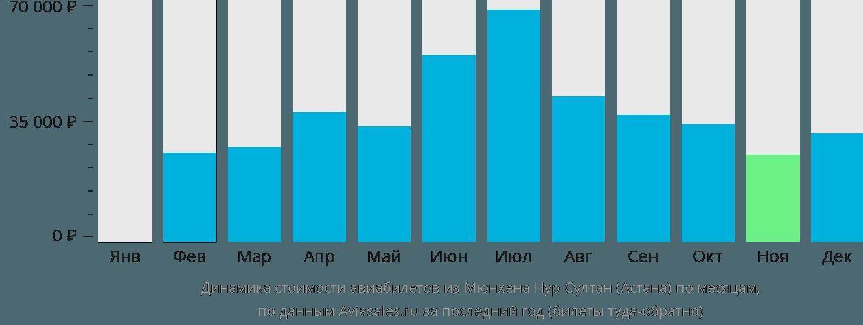 Динамика стоимости авиабилетов из Мюнхена в Нур-Султан (Астана) по месяцам