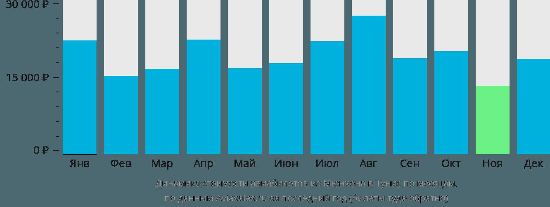 Динамика стоимости авиабилетов из Мюнхена в Тунис по месяцам