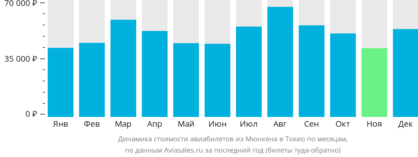 Динамика стоимости авиабилетов из Мюнхена в Токио по месяцам