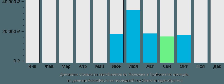 Динамика стоимости авиабилетов из Мюнхена в Трабзона по месяцам