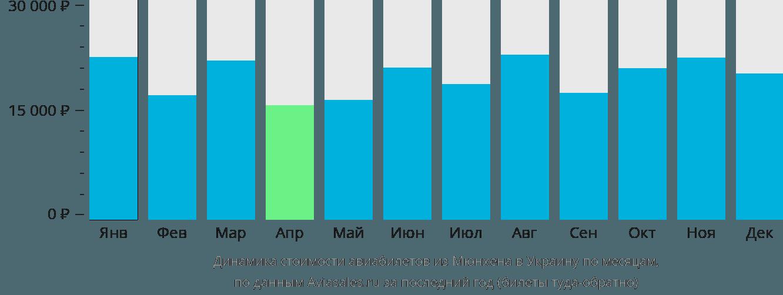 Динамика стоимости авиабилетов из Мюнхена в Украину по месяцам