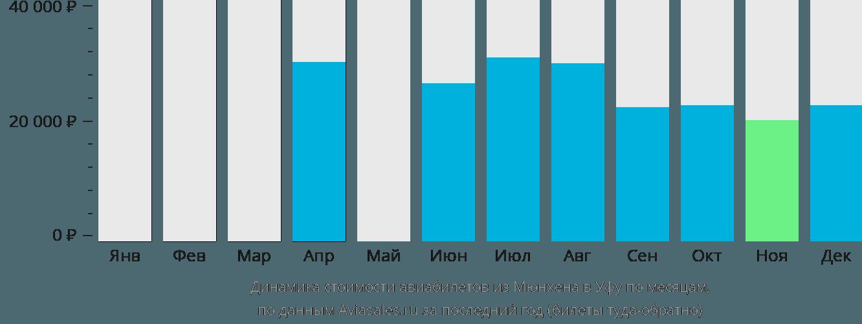 Динамика стоимости авиабилетов из Мюнхена в Уфу по месяцам