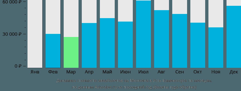Динамика стоимости авиабилетов из Мюнхена в Усть-Каменогорск по месяцам
