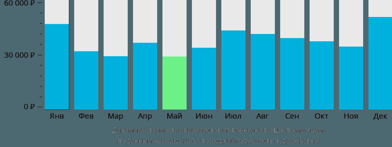 Динамика стоимости авиабилетов из Мюнхена в США по месяцам