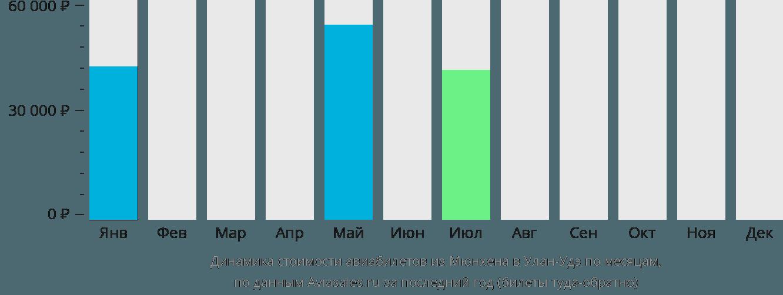 Динамика стоимости авиабилетов из Мюнхена в Улан-Удэ по месяцам