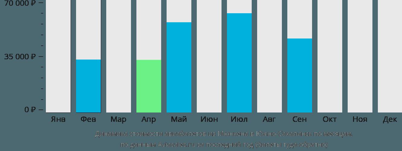 Динамика стоимости авиабилетов из Мюнхена в Южно-Сахалинск по месяцам