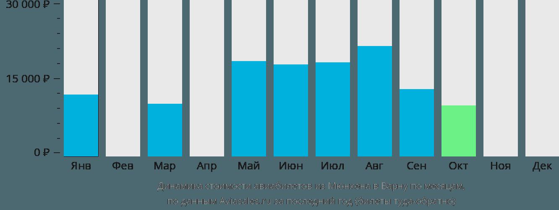 Динамика стоимости авиабилетов из Мюнхена в Варну по месяцам