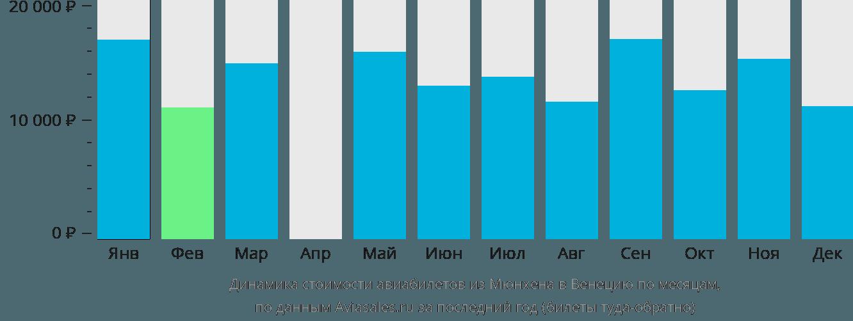 Динамика стоимости авиабилетов из Мюнхена в Венецию по месяцам