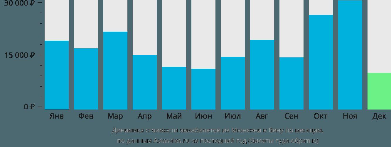Динамика стоимости авиабилетов из Мюнхена в Вену по месяцам