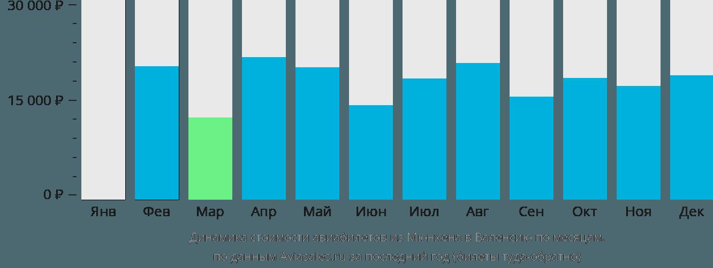 Динамика стоимости авиабилетов из Мюнхена в Валенсию по месяцам