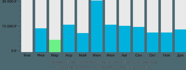 Динамика стоимости авиабилетов из Мюнхена в Вильнюс по месяцам