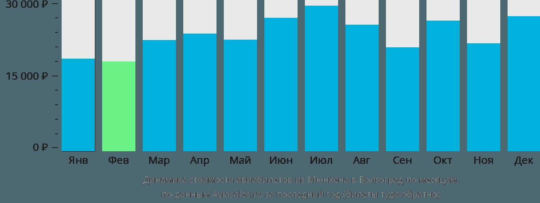 Динамика стоимости авиабилетов из Мюнхена в Волгоград по месяцам