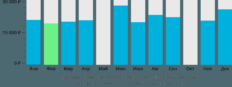 Динамика стоимости авиабилетов из Мюнхена в Воронеж по месяцам