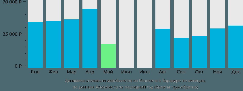 Динамика стоимости авиабилетов из Мюнхена в Варадеро по месяцам