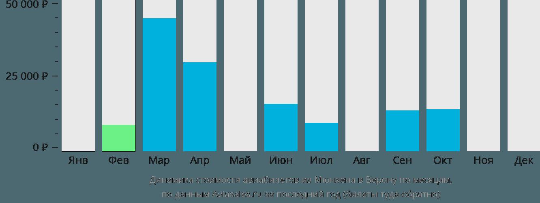Динамика стоимости авиабилетов из Мюнхена в Верону по месяцам