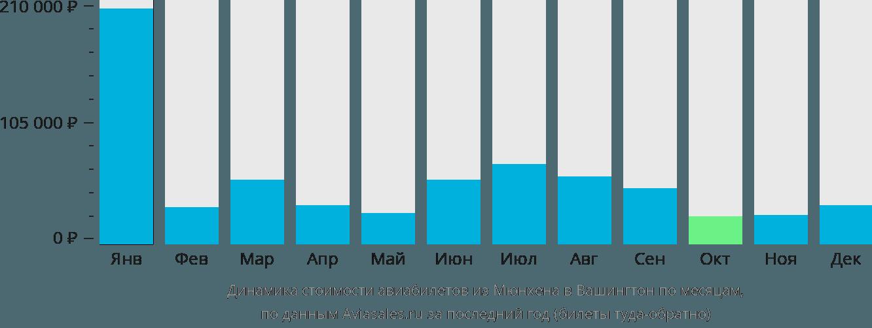 Динамика стоимости авиабилетов из Мюнхена в Вашингтон по месяцам