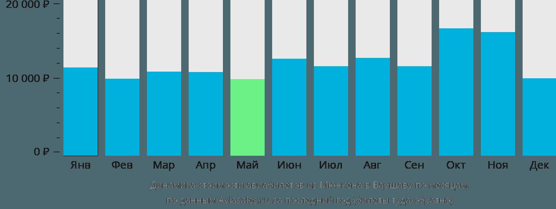 Динамика стоимости авиабилетов из Мюнхена в Варшаву по месяцам