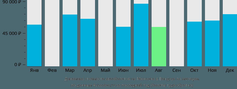 Динамика стоимости авиабилетов из Мюнхена в Виндхук по месяцам
