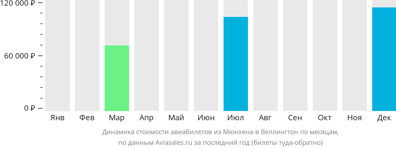 Динамика стоимости авиабилетов из Мюнхена в Веллингтон по месяцам