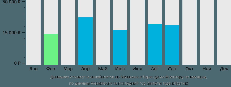 Динамика стоимости авиабилетов из Мюнхена в Херес-де-ла-Фронтеру по месяцам