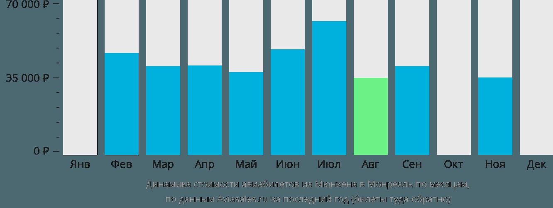 Динамика стоимости авиабилетов из Мюнхена в Монреаль по месяцам