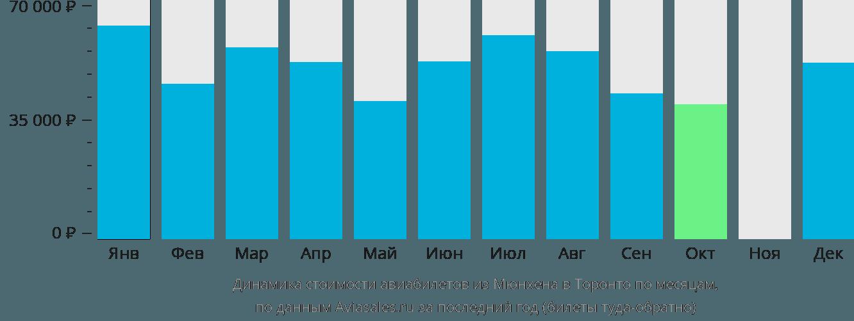 Динамика стоимости авиабилетов из Мюнхена в Торонто по месяцам