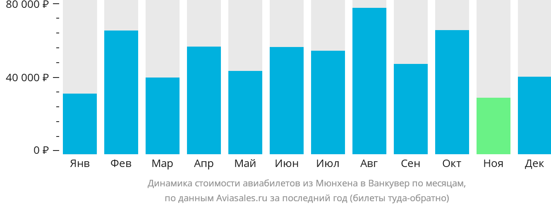 Динамика стоимости авиабилетов из Мюнхена в Ванкувер по месяцам