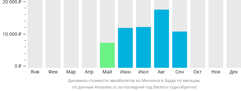 Динамика стоимости авиабилетов из Мюнхена в Задар по месяцам