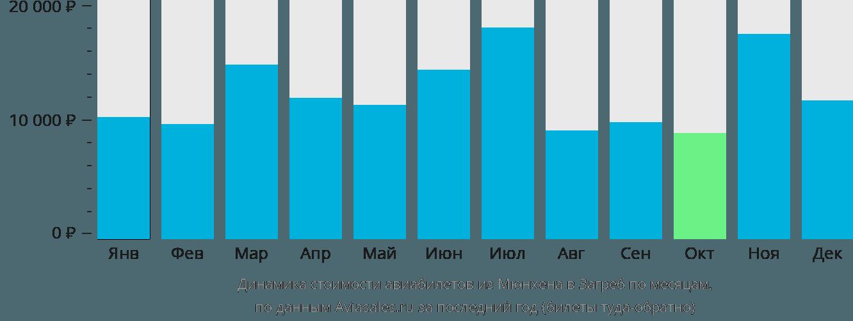 Динамика стоимости авиабилетов из Мюнхена в Загреб по месяцам