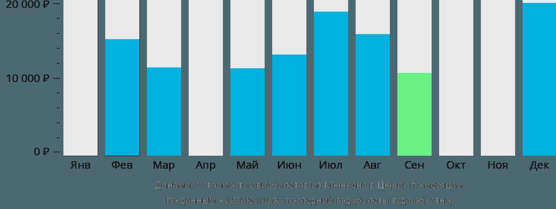 Динамика стоимости авиабилетов из Мюнхена в Цюрих по месяцам