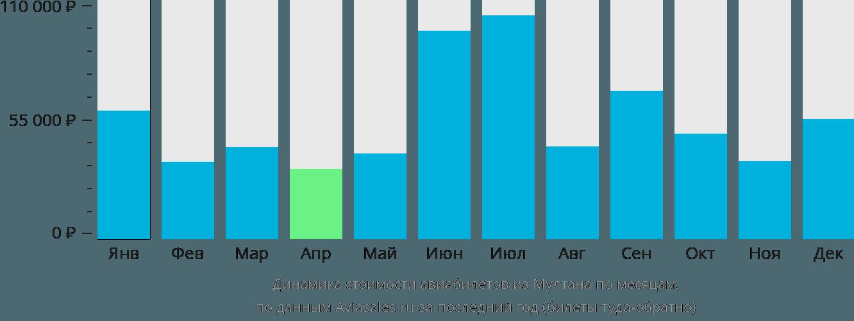 Динамика стоимости авиабилетов из Мултана по месяцам