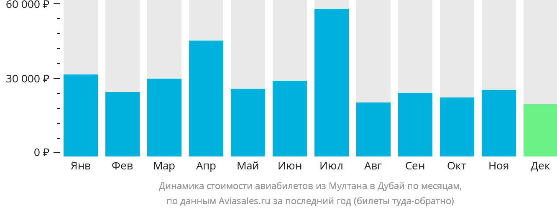 Динамика стоимости авиабилетов из Мултана в Дубай по месяцам