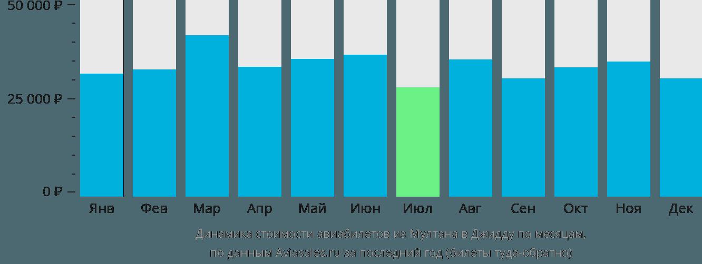 Динамика стоимости авиабилетов из Мултана в Джидду по месяцам