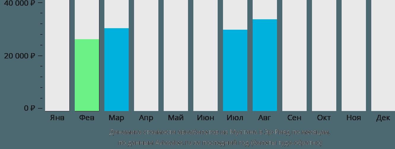 Динамика стоимости авиабилетов из Мултана в Эр-Рияд по месяцам