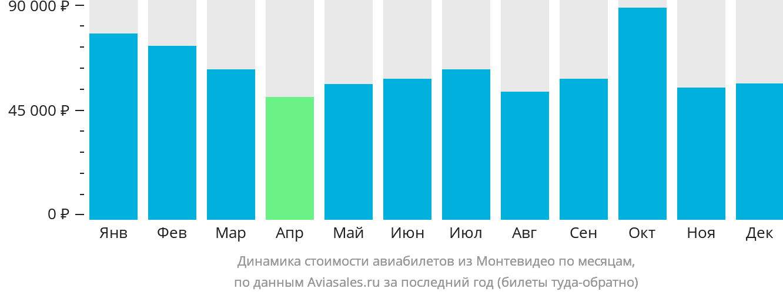 Динамика стоимости авиабилетов из Монтевидео по месяцам