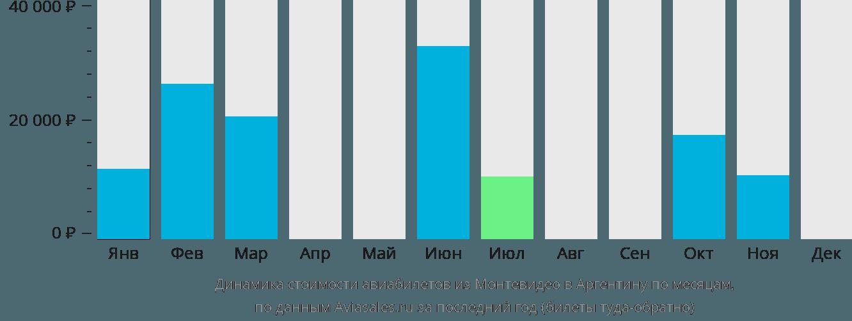 Динамика стоимости авиабилетов из Монтевидео в Аргентину по месяцам