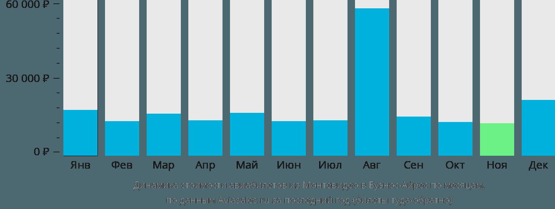 Динамика стоимости авиабилетов из Монтевидео в Буэнос-Айрес по месяцам