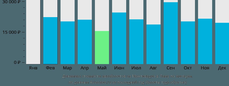 Динамика стоимости авиабилетов из Монтевидео в Лиму по месяцам