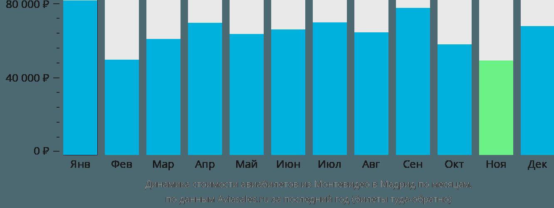 Динамика стоимости авиабилетов из Монтевидео в Мадрид по месяцам