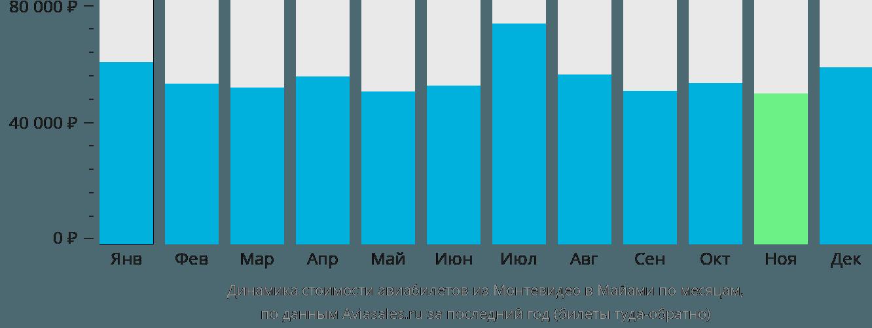 Динамика стоимости авиабилетов из Монтевидео в Майами по месяцам