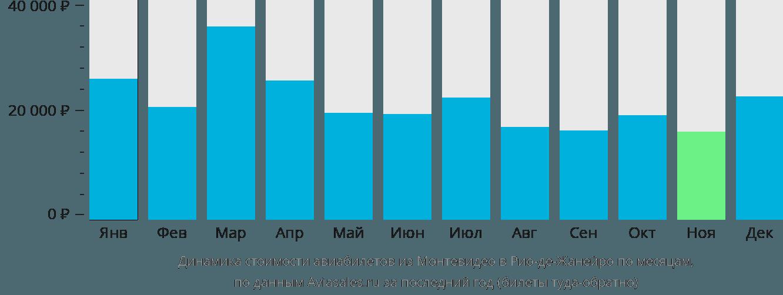 Динамика стоимости авиабилетов из Монтевидео в Рио-де-Жанейро по месяцам