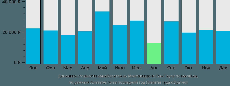 Динамика стоимости авиабилетов из Монтевидео в Сан-Паулу по месяцам