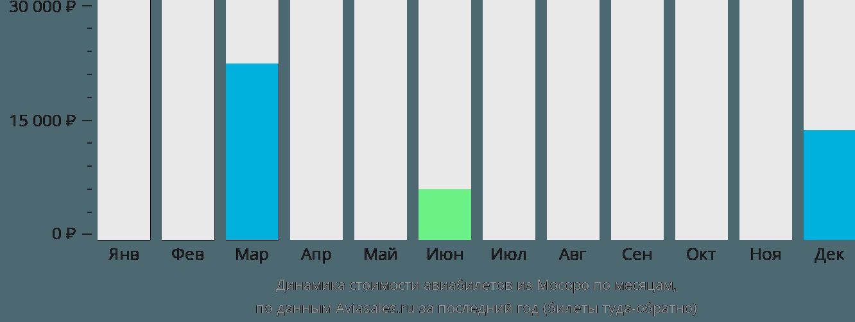 Динамика стоимости авиабилетов из  по месяцам