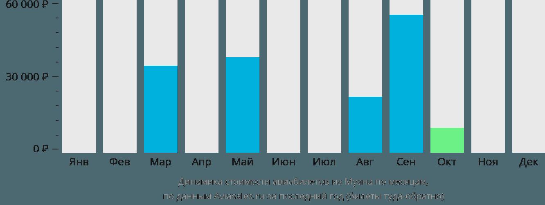 Динамика стоимости авиабилетов из Муана по месяцам