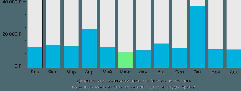 Динамика стоимости авиабилетов из Мванзы по месяцам