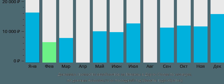 Динамика стоимости авиабилетов из Мванзы в Дар-эс-Салам по месяцам