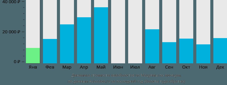 Динамика стоимости авиабилетов из Мацуямы по месяцам